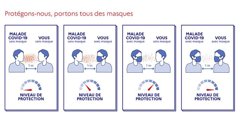Infographie trouvée sur le site gouvernemental https://www.gouvernement.fr/info-coronavirus/masques-grand-public.